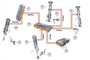 Система управления вертикальной динамикой BMW VDM